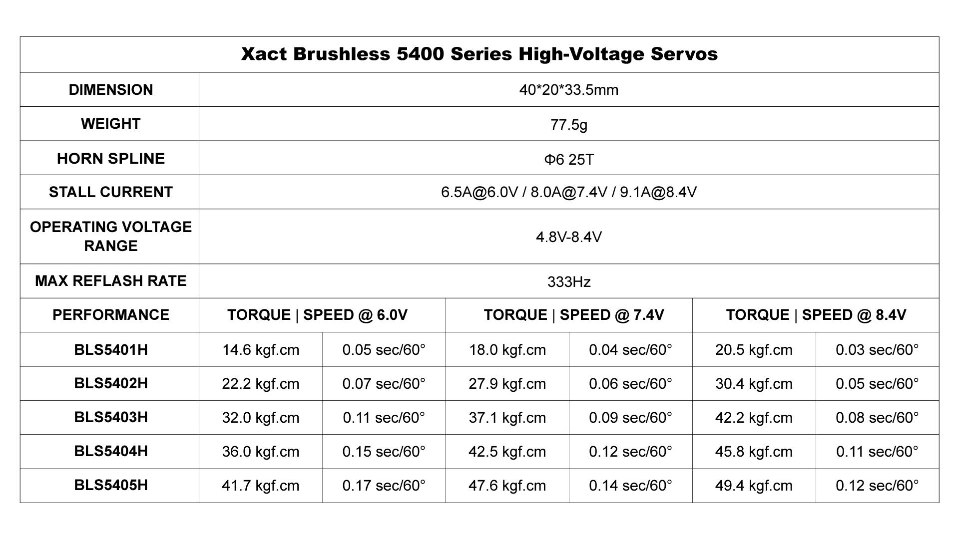xact brushless servos 5400